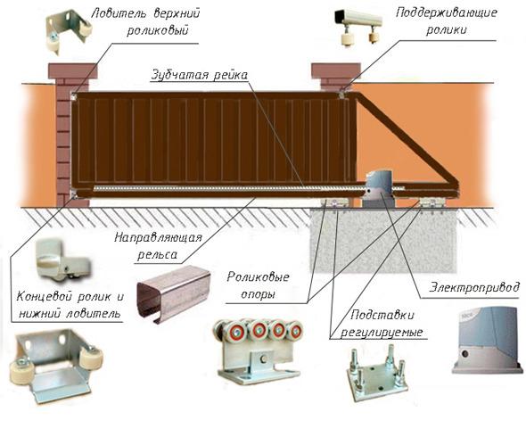 Автоматические откатные гаражные ворота своими руками проще сделать, так как в боксе уже есть несущая основа для их...